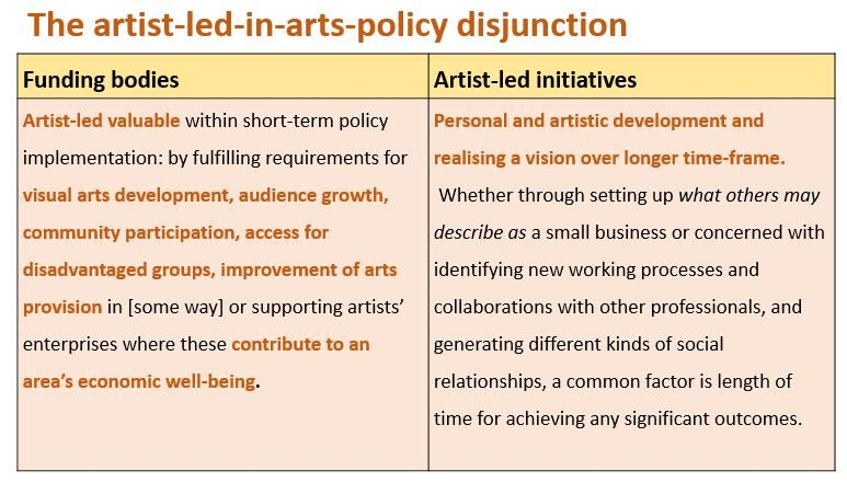 Artist-led-in-arts-policy-disjunction