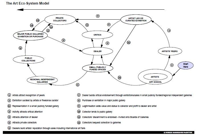 Art Eco-System model, Morris, Hargreaves and McIntyre, 2004